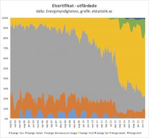 Mellan 2003-2012 fick biokraftvärme flest certifikat. Från 2013 får vindkraft flest certifikat. Från 2013 ingår också Norge i systemet.